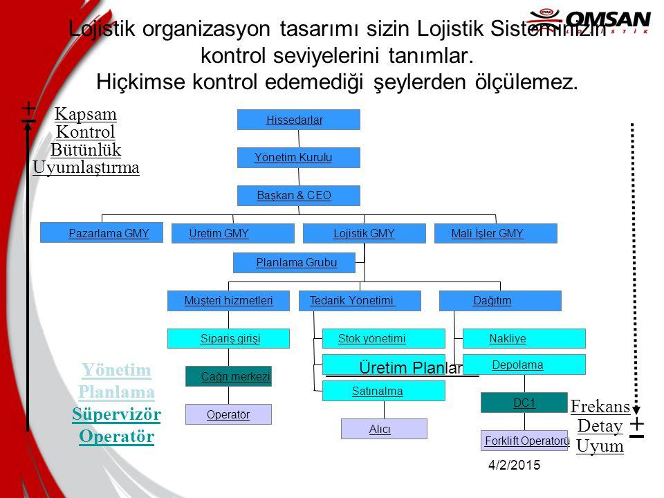 Yönetim Planlama Süpervizör Operatör