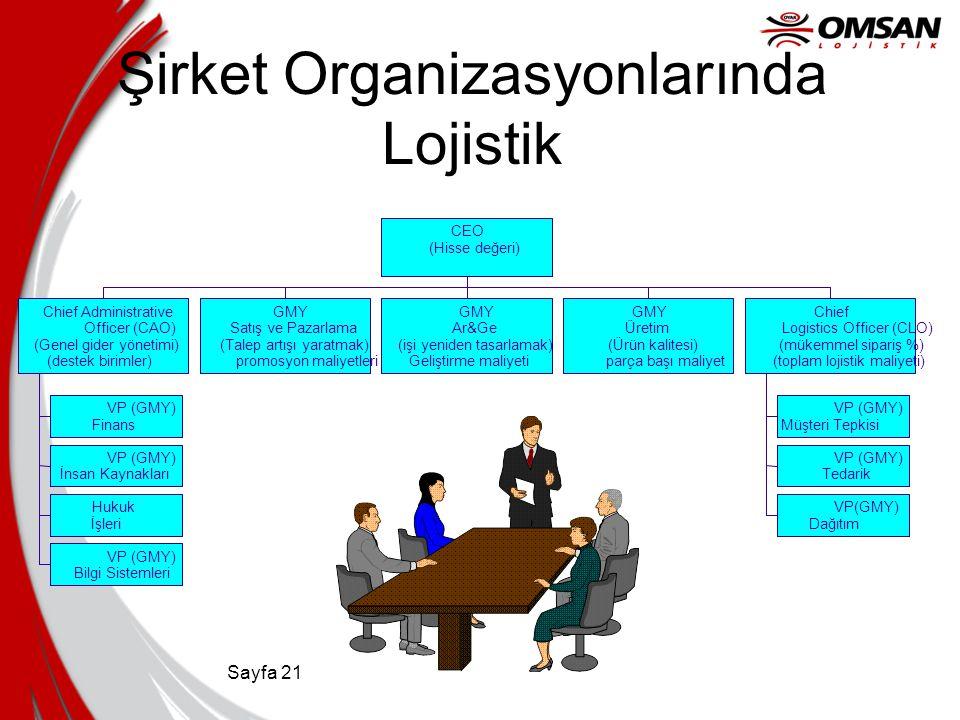 Şirket Organizasyonlarında Lojistik