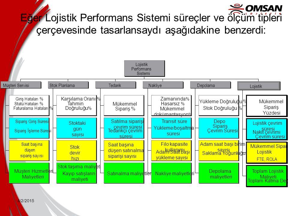 Eğer Lojistik Performans Sistemi süreçler ve ölçüm tipleri çerçevesinde tasarlansaydı aşağıdakine benzerdi: