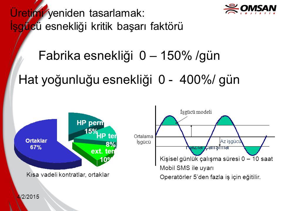 Fabrika esnekliği 0 – 150% /gün Hat yoğunluğu esnekliği 0 - 400%/ gün