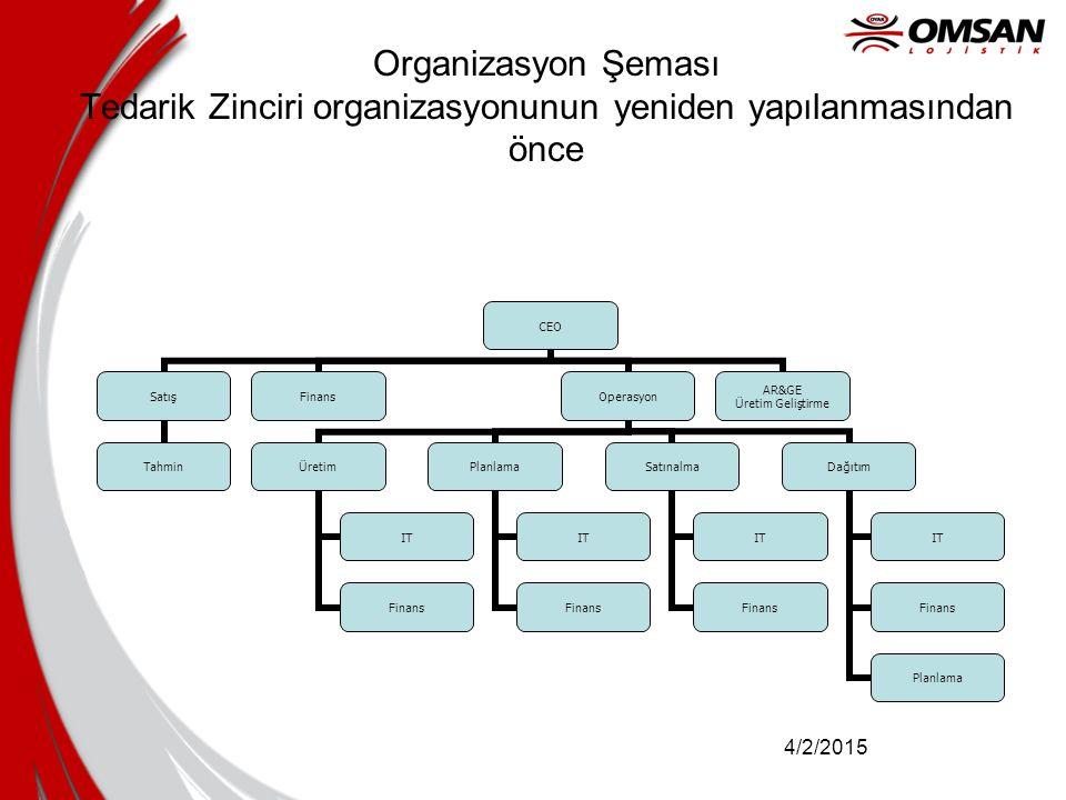 Organizasyon Şeması Tedarik Zinciri organizasyonunun yeniden yapılanmasından önce