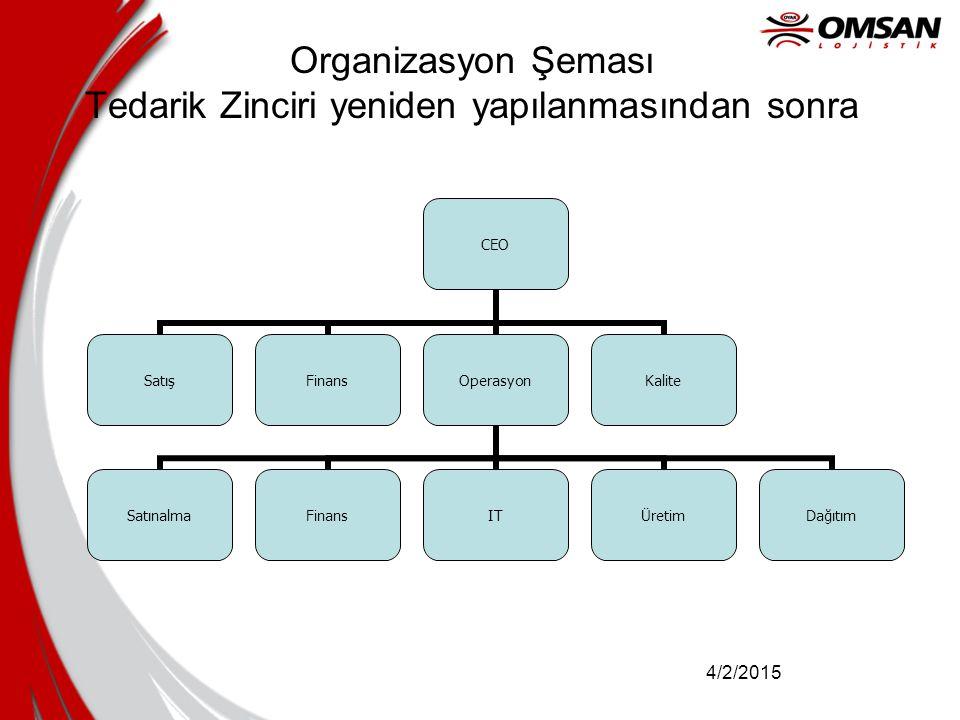 Organizasyon Şeması Tedarik Zinciri yeniden yapılanmasından sonra