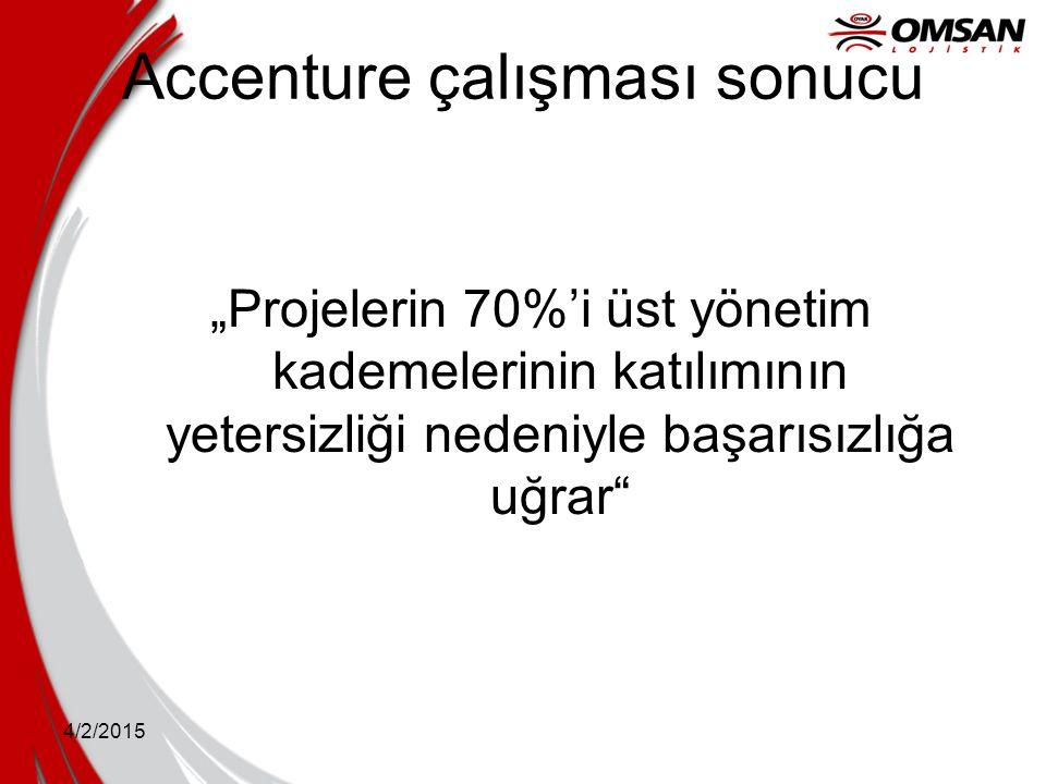 Accenture çalışması sonucu