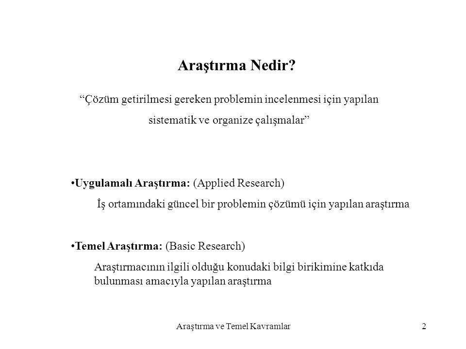 Araştırma Nedir Çözüm getirilmesi gereken problemin incelenmesi için yapılan. sistematik ve organize çalışmalar
