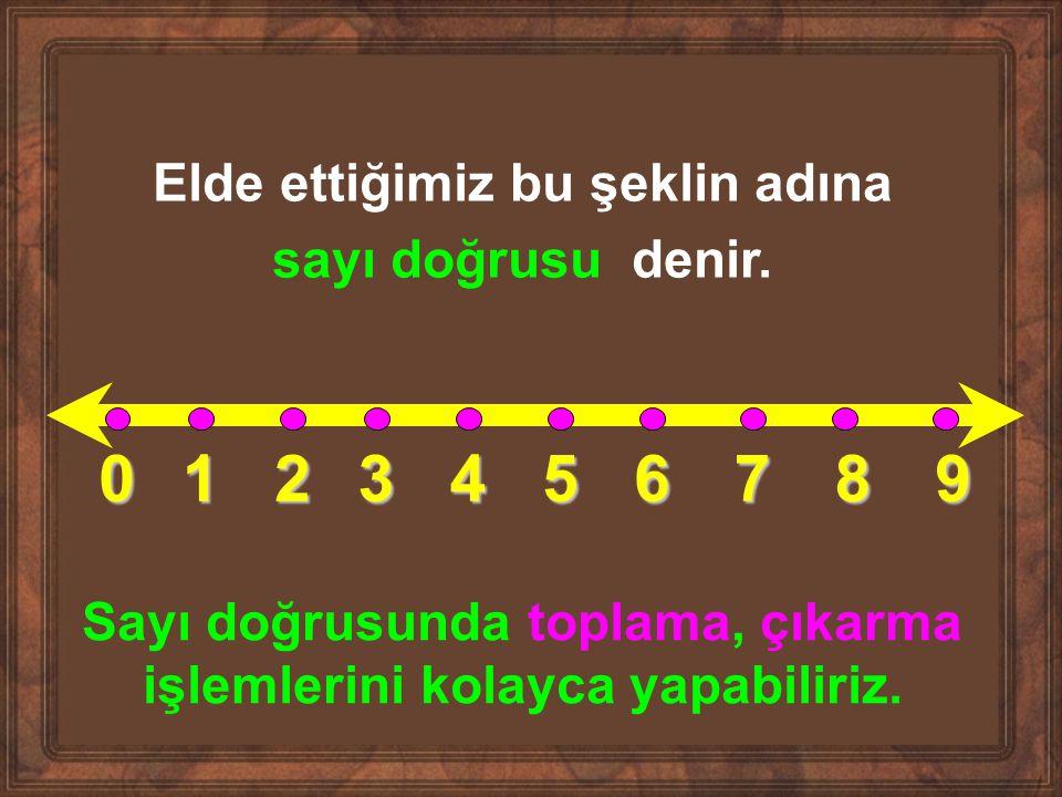 1 2 3 4 5 6 7 8 9 Elde ettiğimiz bu şeklin adına sayı doğrusu denir.