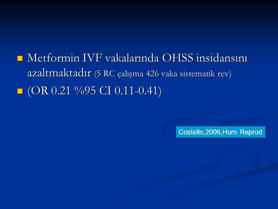 Metformin IVF vakalarında OHSS insidansını azaltmaktadır (5 RC çalışma 426 vaka sistematik rev)
