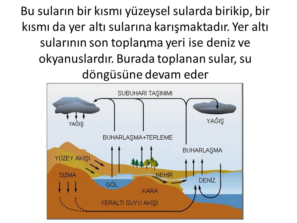 Bu suların bir kısmı yüzeysel sularda birikip, bir kısmı da yer altı sularına karışmaktadır. Yer altı sularının son toplanma yeri ise deniz ve okyanuslardır. Burada toplanan sular, su döngüsüne devam eder
