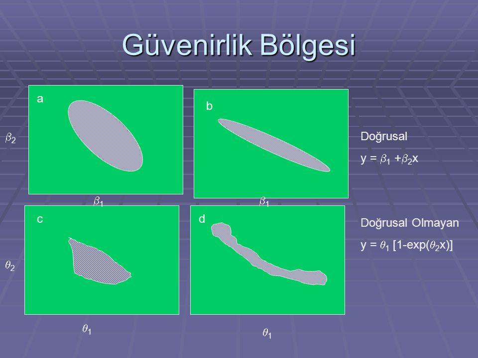 Güvenirlik Bölgesi b2 b1 a b Doğrusal y = b1 +b2x b1 c d