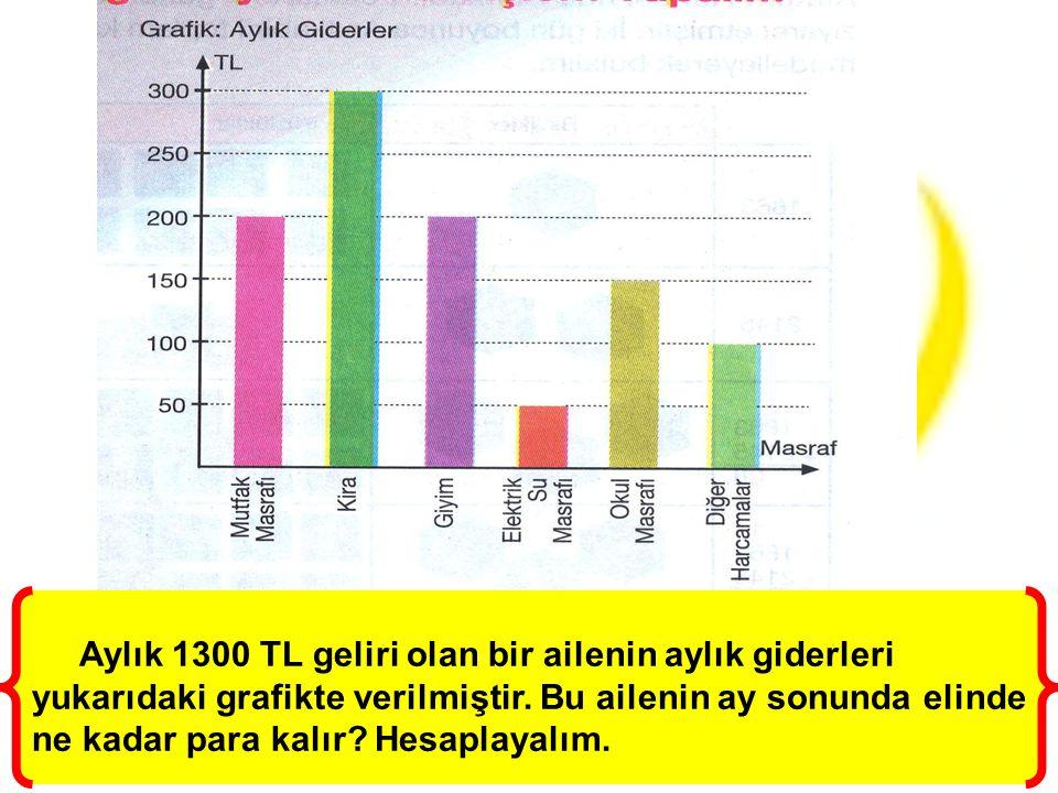 Aylık 1300 TL geliri olan bir ailenin aylık giderleri yukarıdaki grafikte verilmiştir.