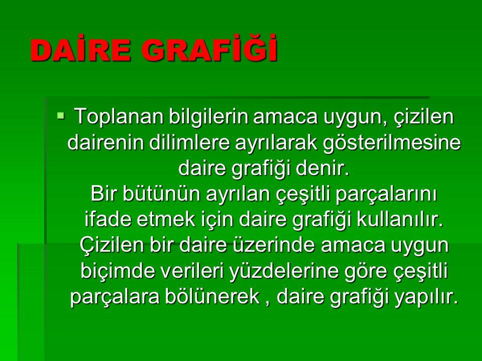DAİRE GRAFİĞİ