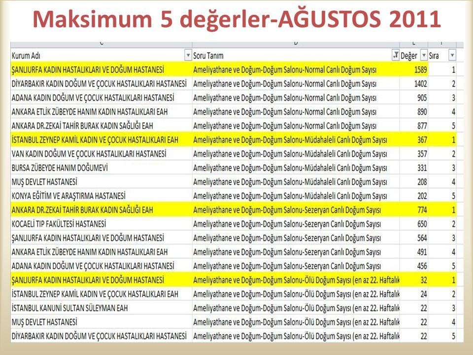 Maksimum 5 değerler-AĞUSTOS 2011
