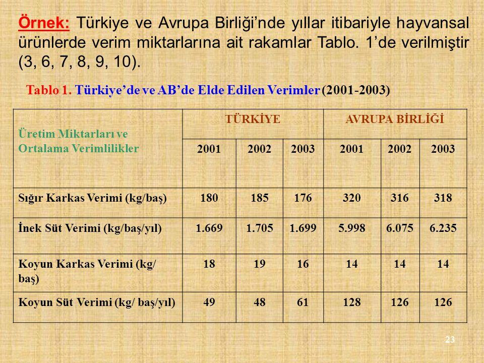 Örnek: Türkiye ve Avrupa Birliği'nde yıllar itibariyle hayvansal ürünlerde verim miktarlarına ait rakamlar Tablo. 1'de verilmiştir (3, 6, 7, 8, 9, 10).