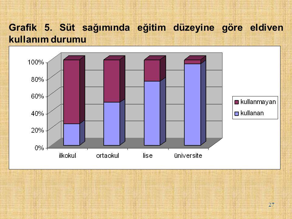 Grafik 5. Süt sağımında eğitim düzeyine göre eldiven kullanım durumu
