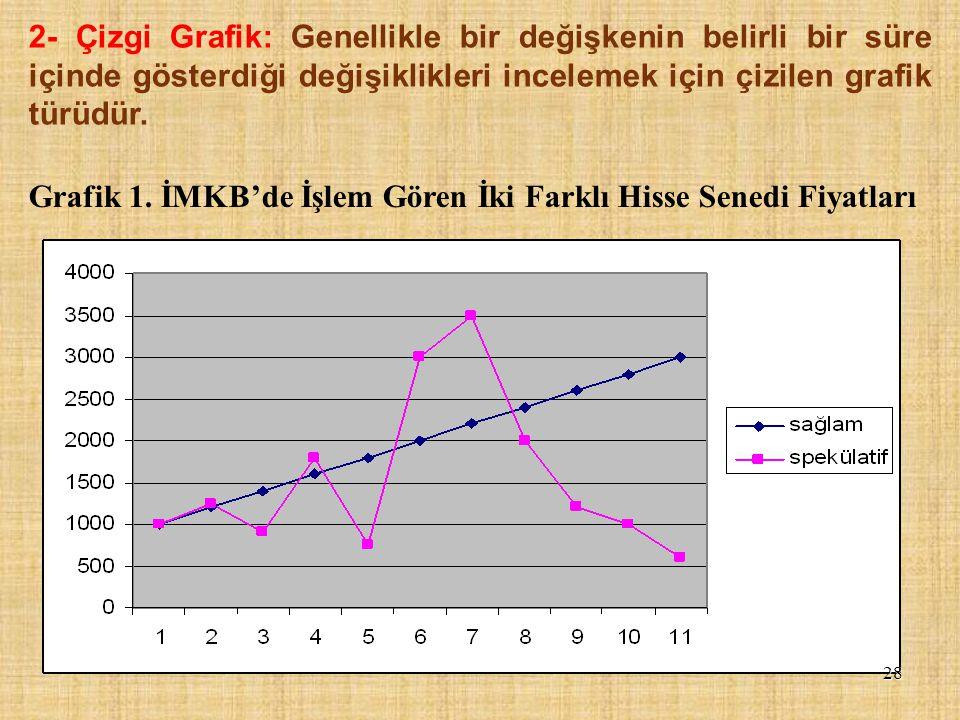 2- Çizgi Grafik: Genellikle bir değişkenin belirli bir süre içinde gösterdiği değişiklikleri incelemek için çizilen grafik türüdür.