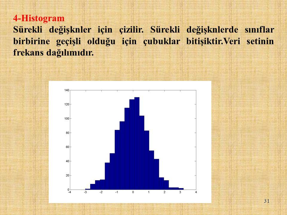 4-Histogram