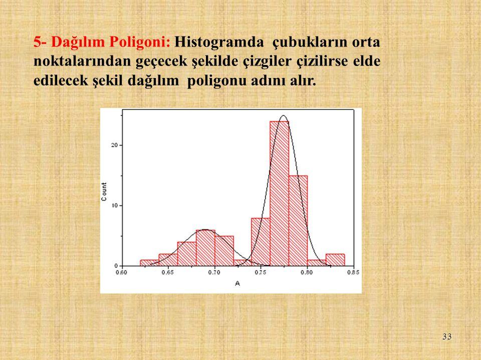 5- Dağılım Poligoni: Histogramda çubukların orta noktalarından geçecek şekilde çizgiler çizilirse elde edilecek şekil dağılım poligonu adını alır.
