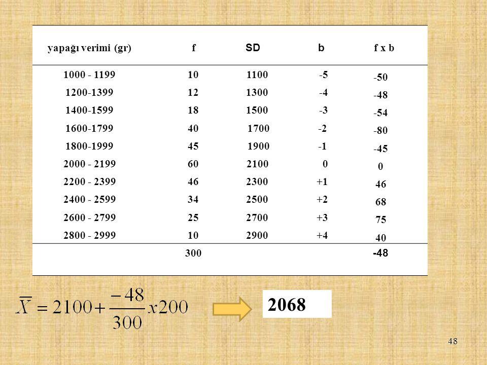 2068 yapağı verimi (gr) f SD b f x b 1000 - 1199 10 1100 -5 -50