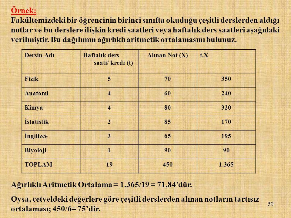 Ağırlıklı Aritmetik Ortalama = 1.365/19 = 71,84 dür.