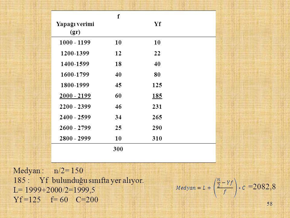 185 : Yf bulunduğu sınıfta yer alıyor. L= 1999+2000/2=1999,5