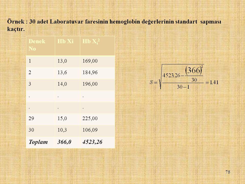 Örnek : 30 adet Laboratuvar faresinin hemoglobin değerlerinin standart sapması kaçtır.