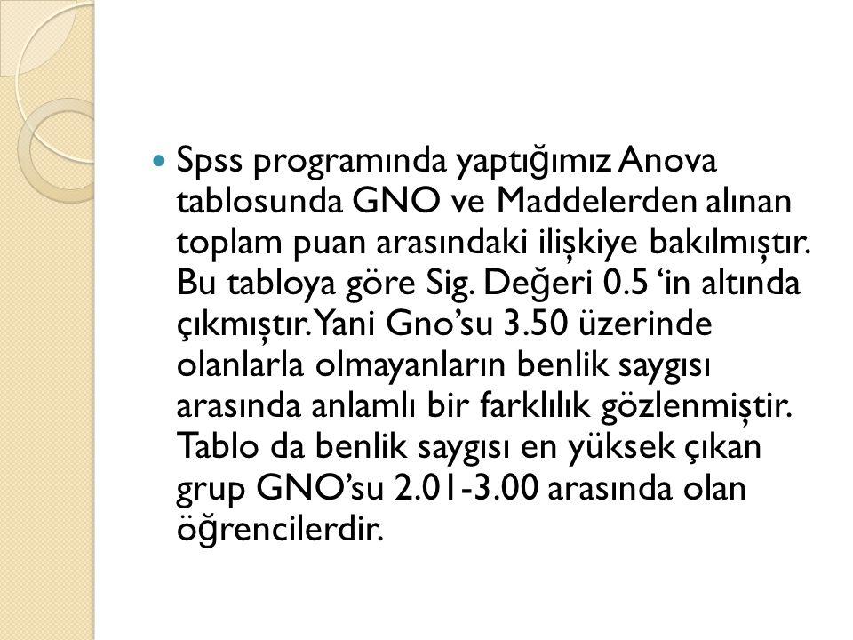 Spss programında yaptığımız Anova tablosunda GNO ve Maddelerden alınan toplam puan arasındaki ilişkiye bakılmıştır.