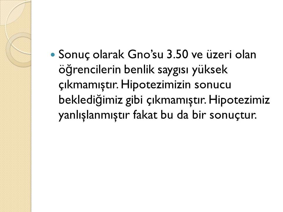 Sonuç olarak Gno'su 3.50 ve üzeri olan öğrencilerin benlik saygısı yüksek çıkmamıştır.