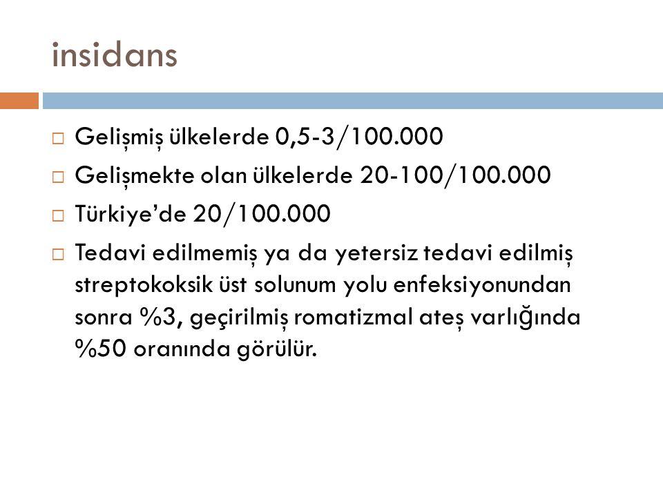 insidans Gelişmiş ülkelerde 0,5-3/100.000