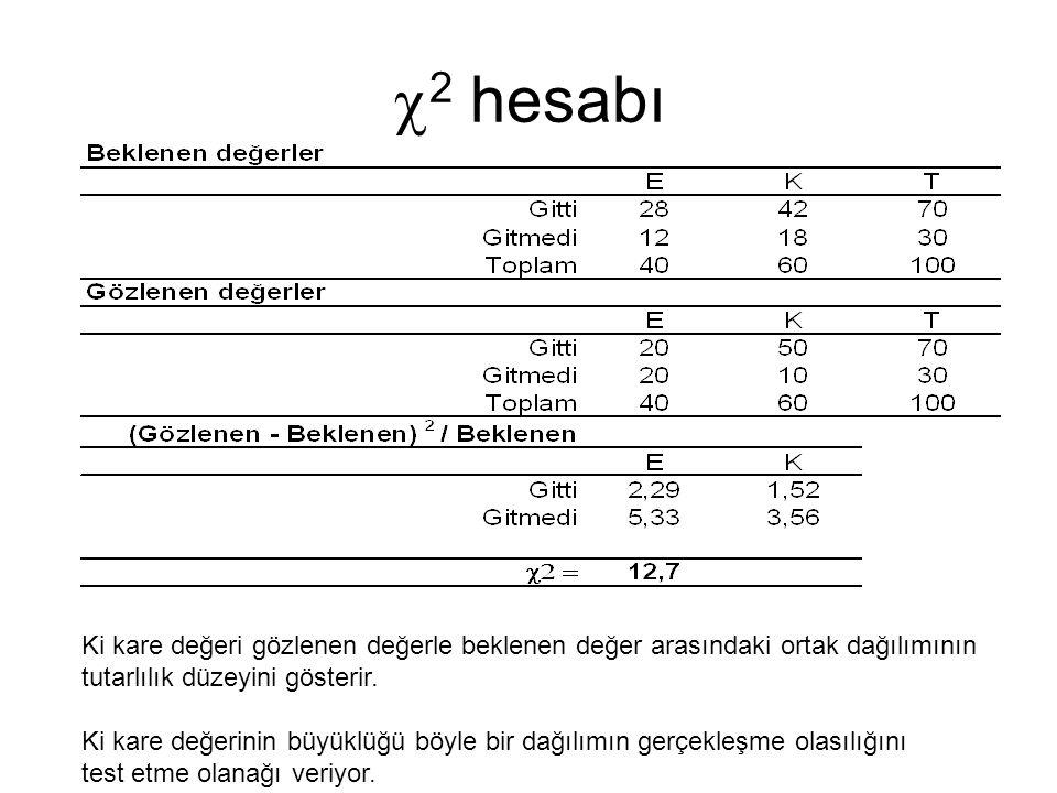 2 hesabı Ki kare değeri gözlenen değerle beklenen değer arasındaki ortak dağılımının. tutarlılık düzeyini gösterir.