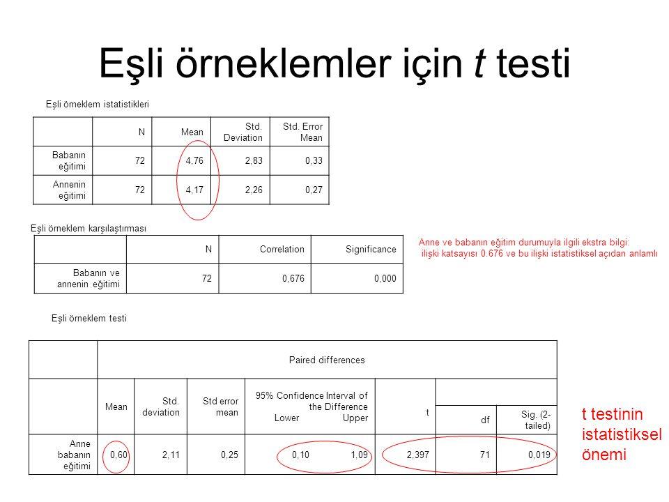 Eşli örneklemler için t testi
