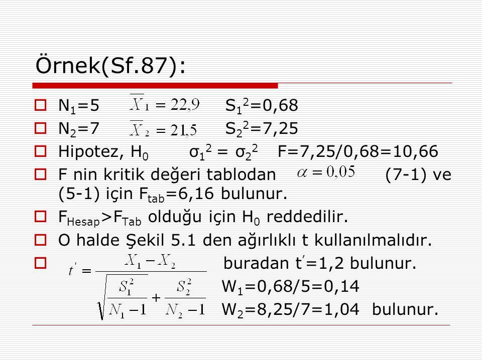Örnek(Sf.87): N1=5 S12=0,68. N2=7 S22=7,25. Hipotez, H0 σ12 = σ22 F=7,25/0,68=10,66.