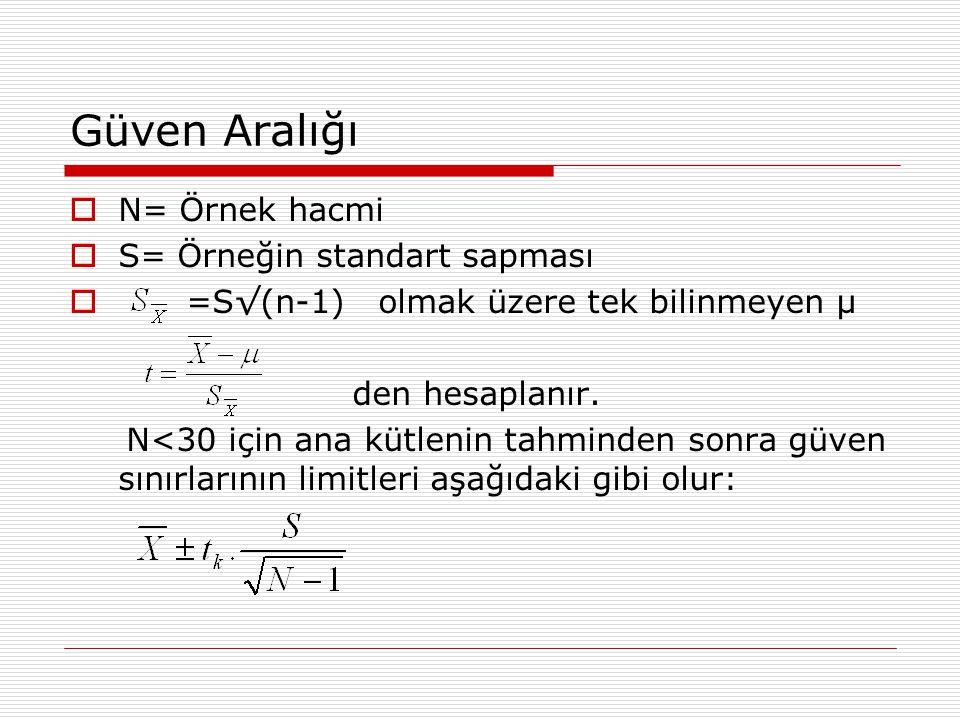 Güven Aralığı N= Örnek hacmi S= Örneğin standart sapması