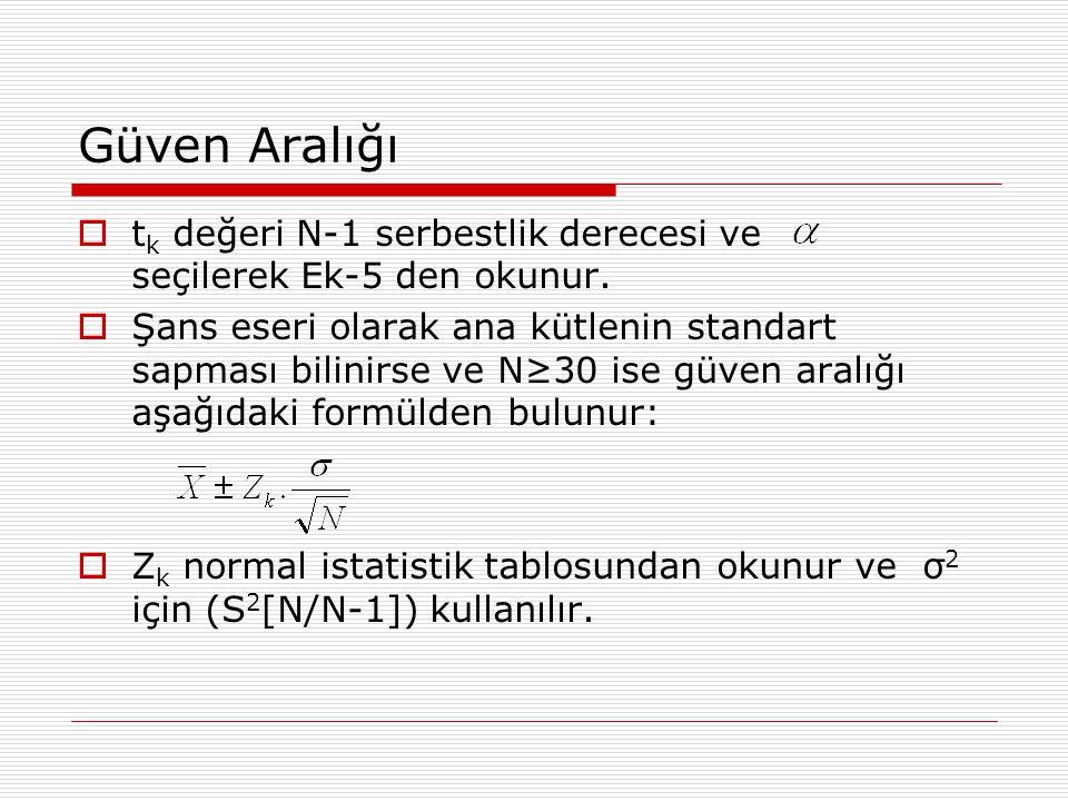 Güven Aralığı tk değeri N-1 serbestlik derecesi ve seçilerek Ek-5 den okunur.
