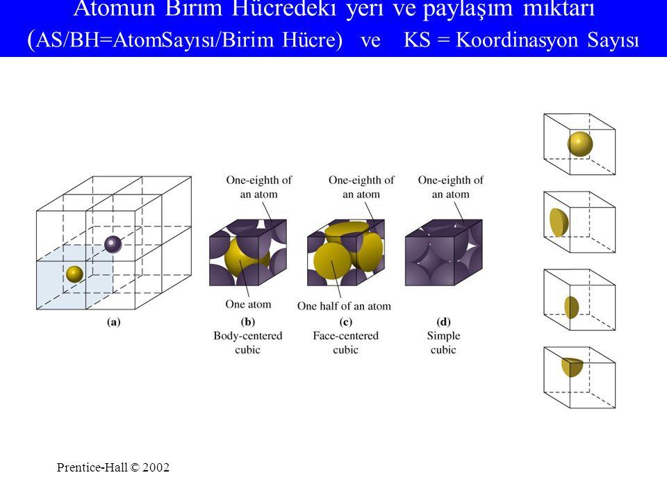 Atomun Birim Hücredeki yeri ve paylaşım miktarı (AS/BH=AtomSayısı/Birim Hücre) ve KS = Koordinasyon Sayısı