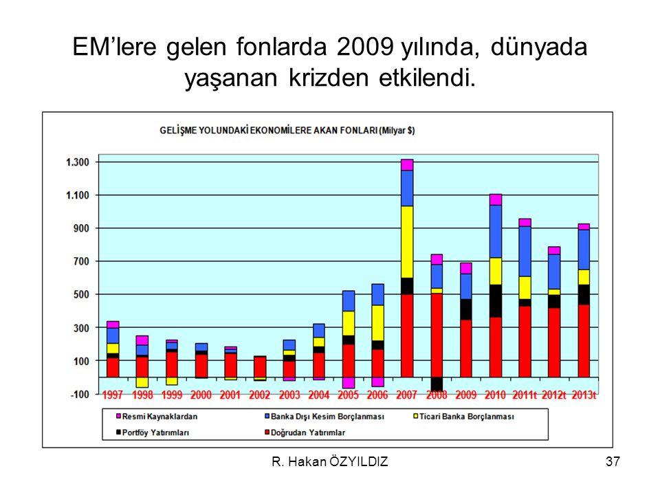 EM'lere gelen fonlarda 2009 yılında, dünyada yaşanan krizden etkilendi.