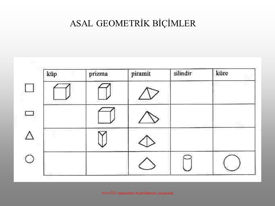 ASAL GEOMETRİK BİÇİMLER