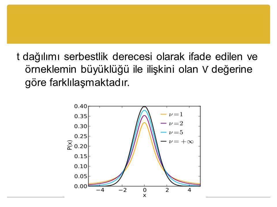 t dağılımı serbestlik derecesi olarak ifade edilen ve örneklemin büyüklüğü ile ilişkini olan Ѵ değerine göre farklılaşmaktadır.