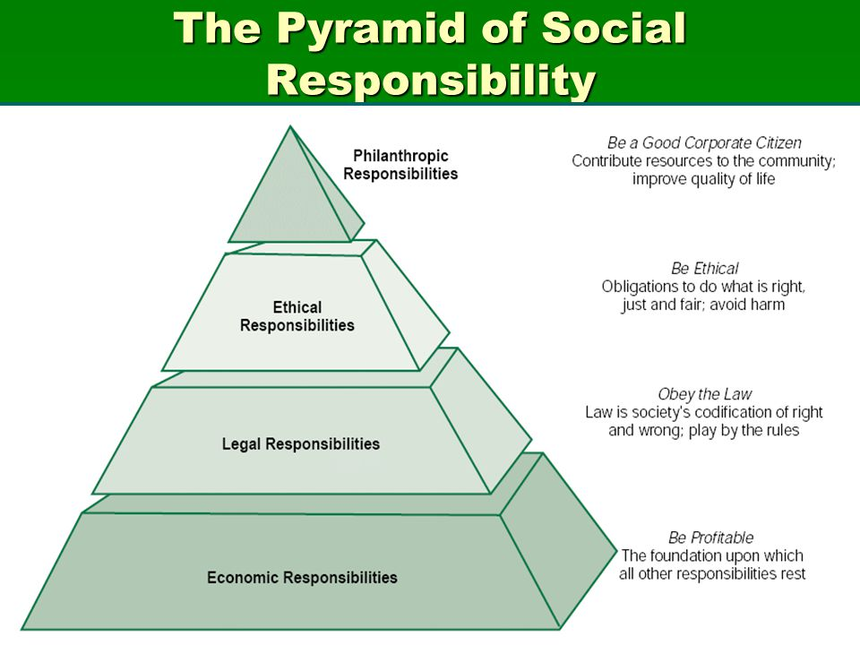 nestles corporate structure and social responsibility management essay Corporate social responsibility (csr) of industries and personnel management association of the philippine's corporate social responsibility programs.