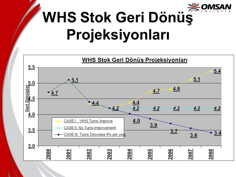 WHS Stok Geri Dönüş Projeksiyonları