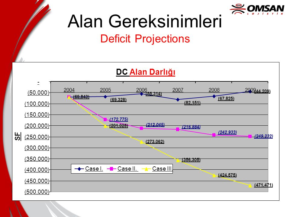 Alan Gereksinimleri Deficit Projections