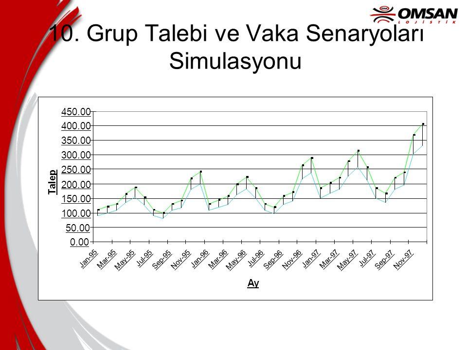 10. Grup Talebi ve Vaka Senaryoları Simulasyonu