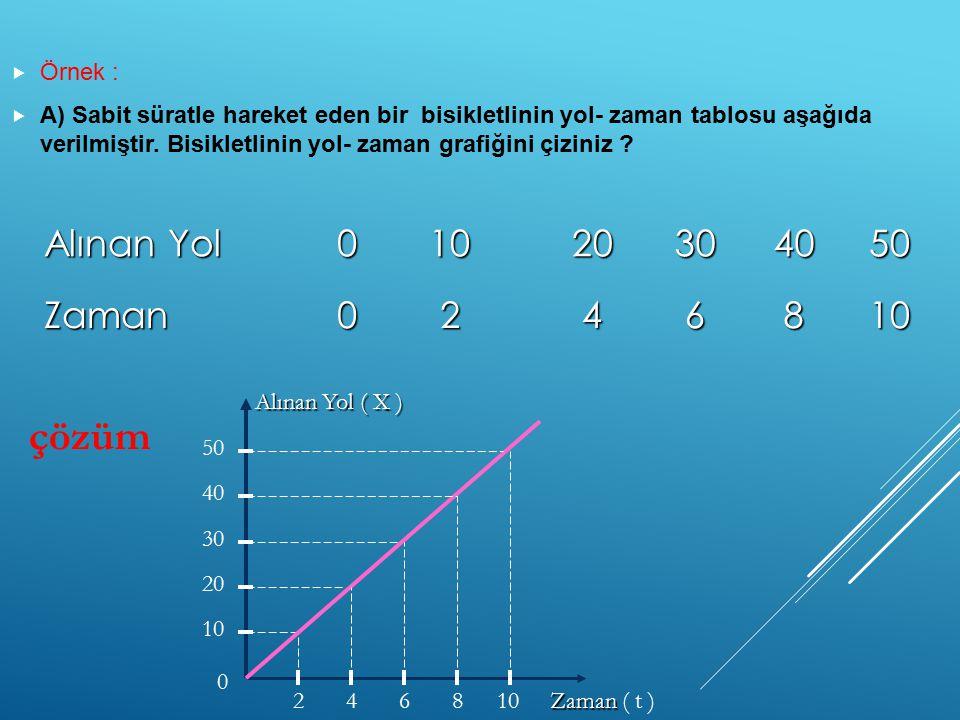 çözüm Alınan Yol 10 20 30 40 50 Zaman 2 4 6 8 Örnek :