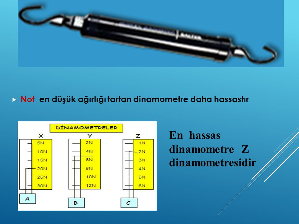 En hassas dinamometre Z dinamometresidir
