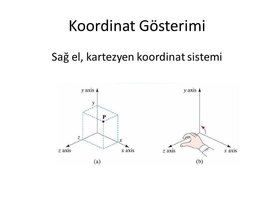 Sağ el, kartezyen koordinat sistemi