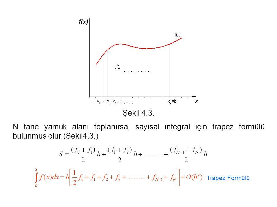 Şekil 4.3. N tane yamuk alanı toplanırsa, sayısal integral için trapez formülü bulunmuş olur.(Şekil4.3.)
