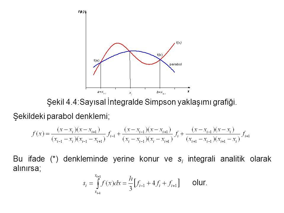 Şekil 4.4:Sayısal İntegralde Simpson yaklaşımı grafiği.