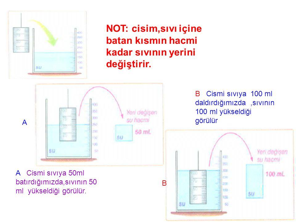 NOT: cisim,sıvı içine batan kısmın hacmi kadar sıvının yerini değiştirir.