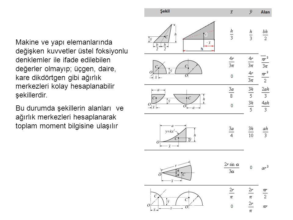 Makine ve yapı elemanlarında değişken kuvvetler üstel foksiyonlu denklemler ile ifade edilebilen değerler olmayıp; üçgen, daire, kare dikdörtgen gibi ağırlık merkezleri kolay hesaplanabilir şekillerdir.