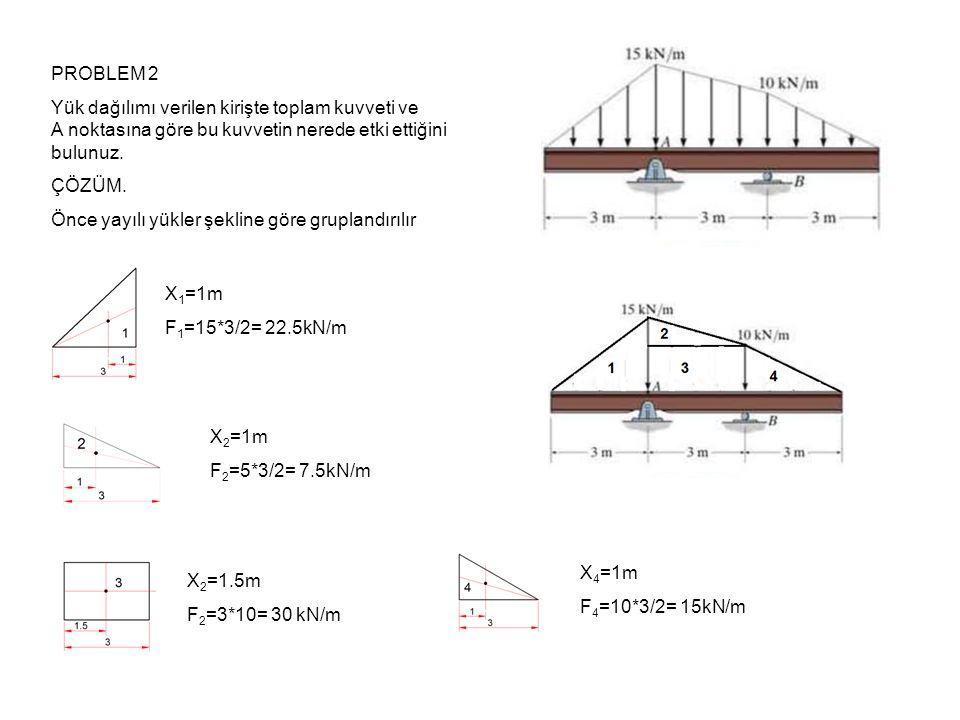 PROBLEM 2 Yük dağılımı verilen kirişte toplam kuvveti ve A noktasına göre bu kuvvetin nerede etki ettiğini bulunuz.