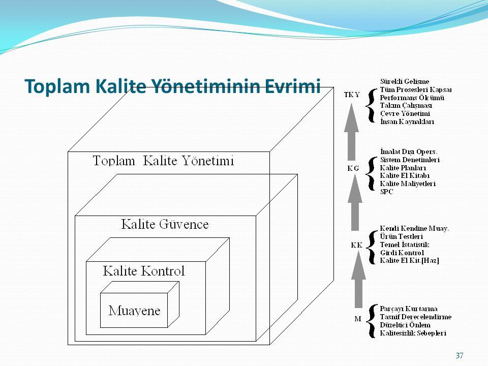 Toplam Kalite Yönetiminin Evrimi