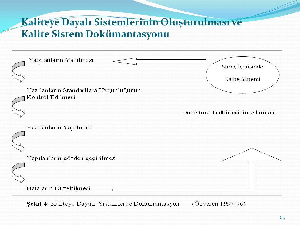 Kaliteye Dayalı Sistemlerinin Oluşturulması ve Kalite Sistem Dokümantasyonu